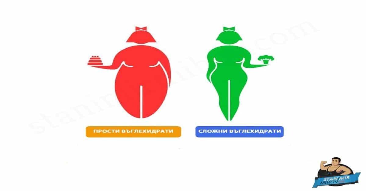 въглехидрати храни